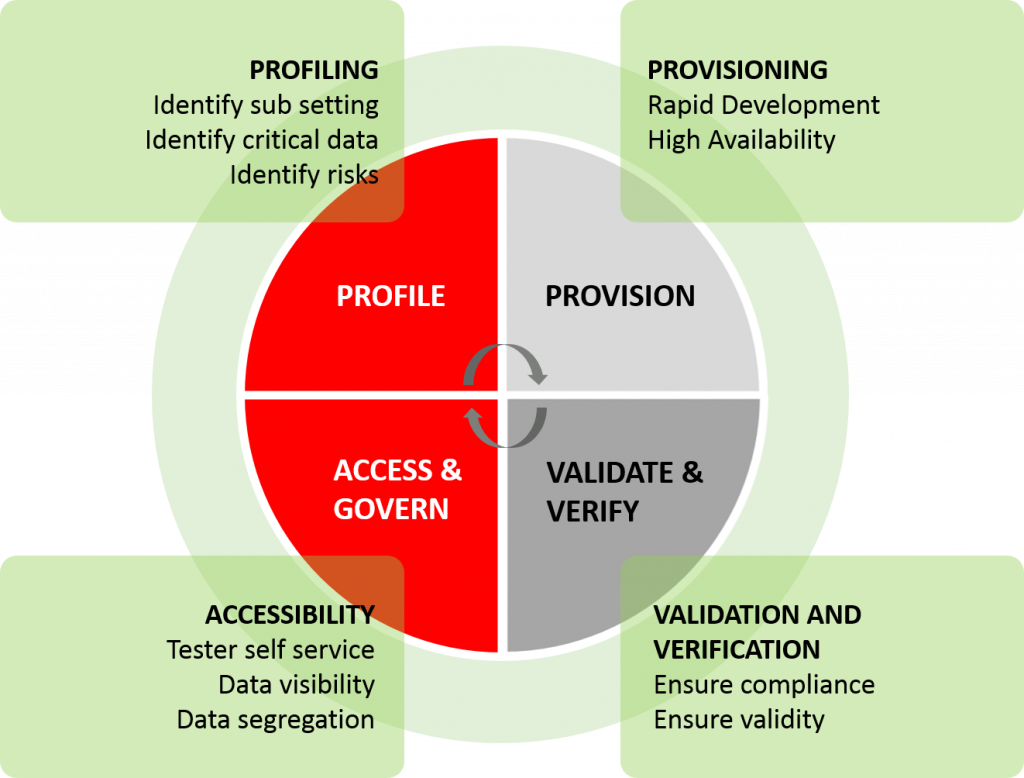 Process Cycle for Data Management Services