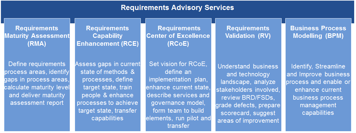 Various Requirements Management Services