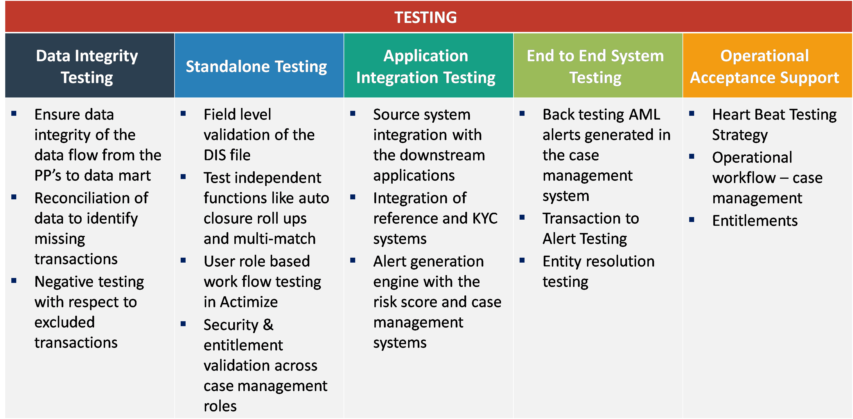 AML Testing