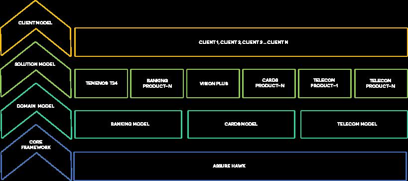 Walkthrough Model