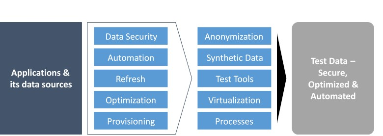 Phases of Approach for Data Managemet and Testing