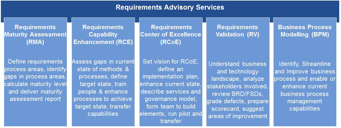 Various Requirements Management Services