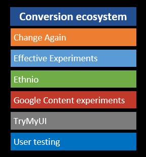 Conversion ecosystem