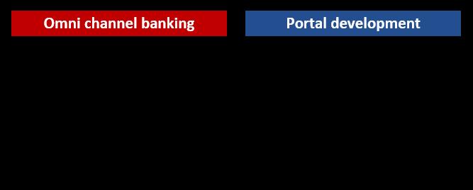 Platform Implementation