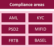 Compliance areas