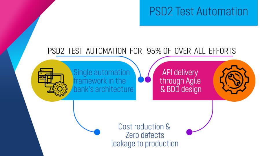 PSD2 Test Automation