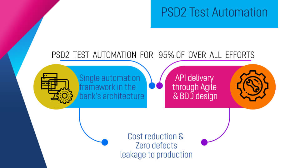 PSD2 Test Automation