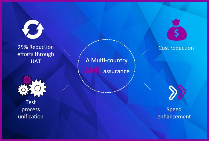 Assurance For Multi-Country AML