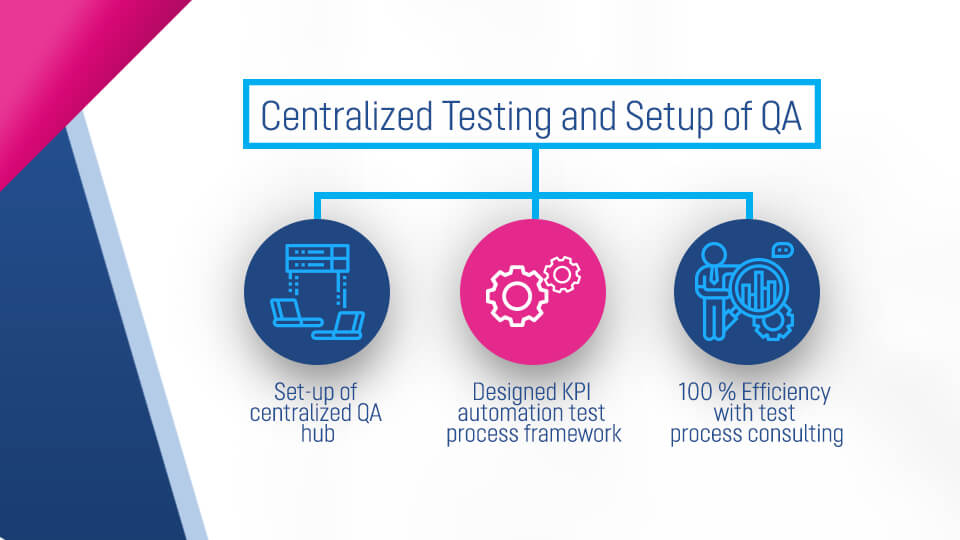 Centralized Testing And Setup Of QA