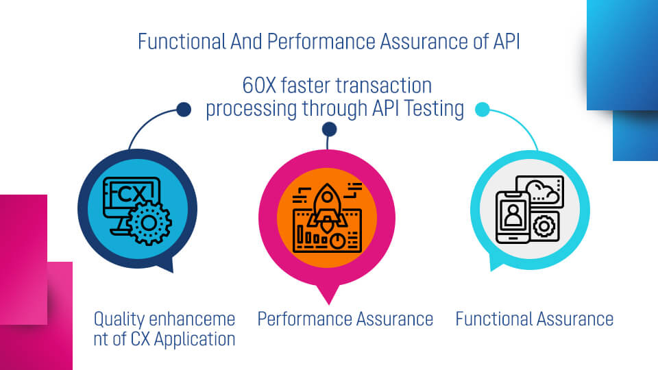 Functional And Performance Assurance Of API