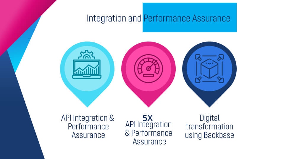 Integration and Performance Assurance