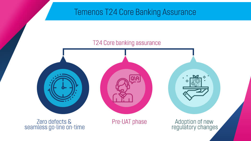 Temenos T24 Core Banking Assurance