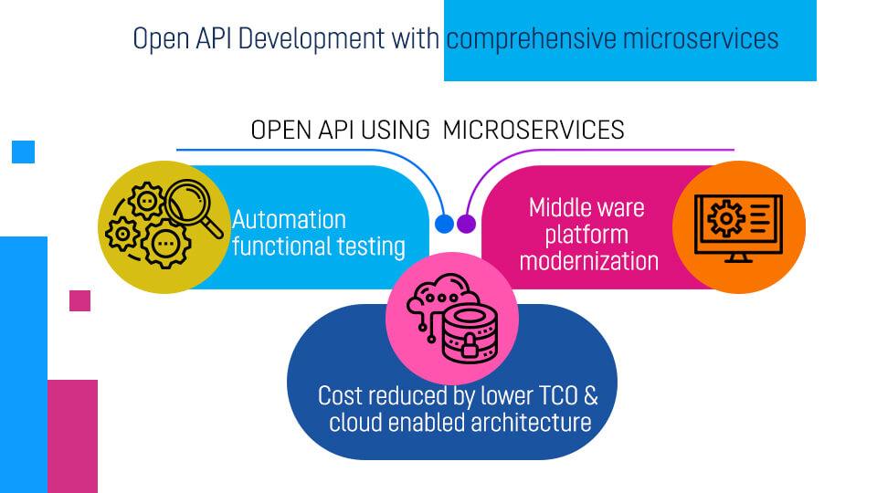 Open API Development with comprehensive microservices