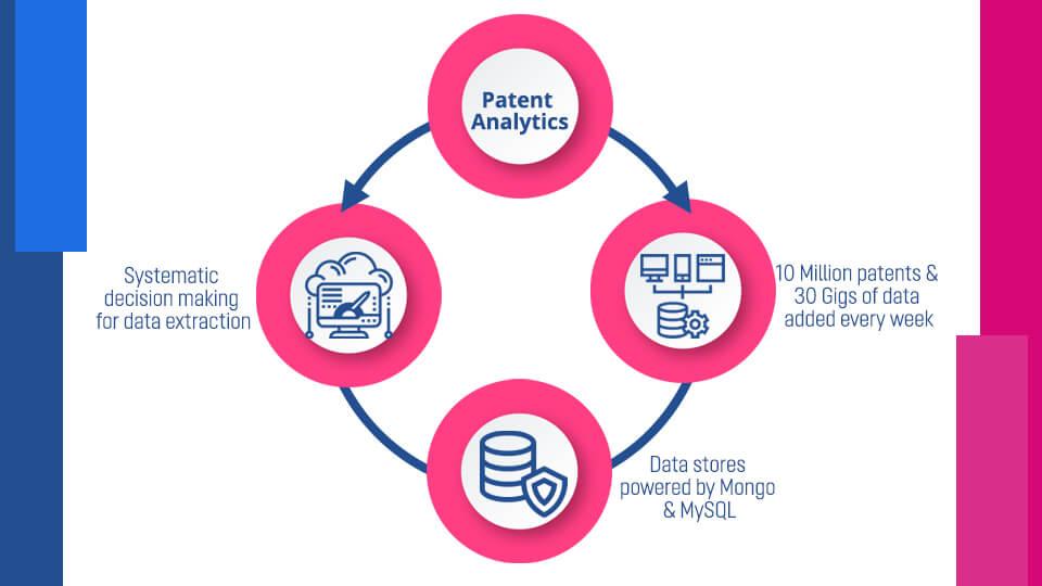 Patent Analysis