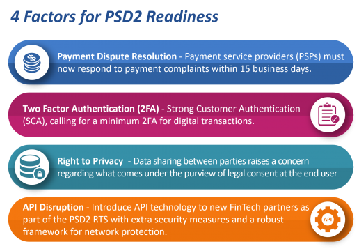 4 Factors for PSD2 Readiness