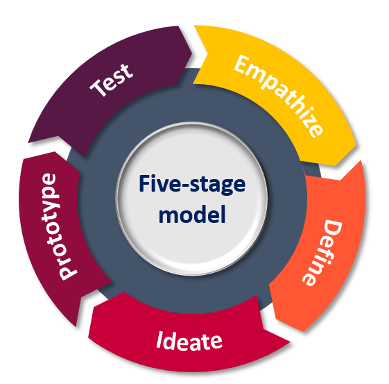 5 stage model