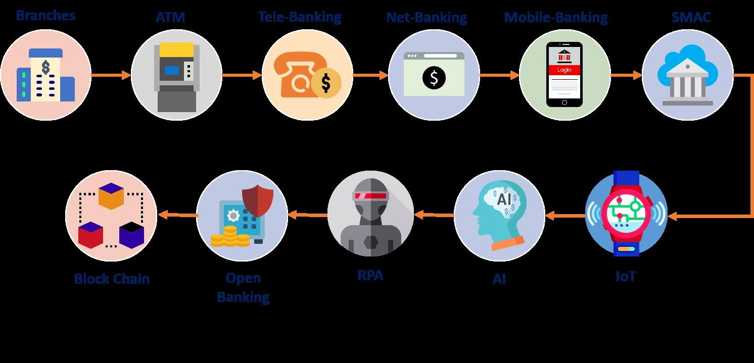 Evolution of Banking Technology