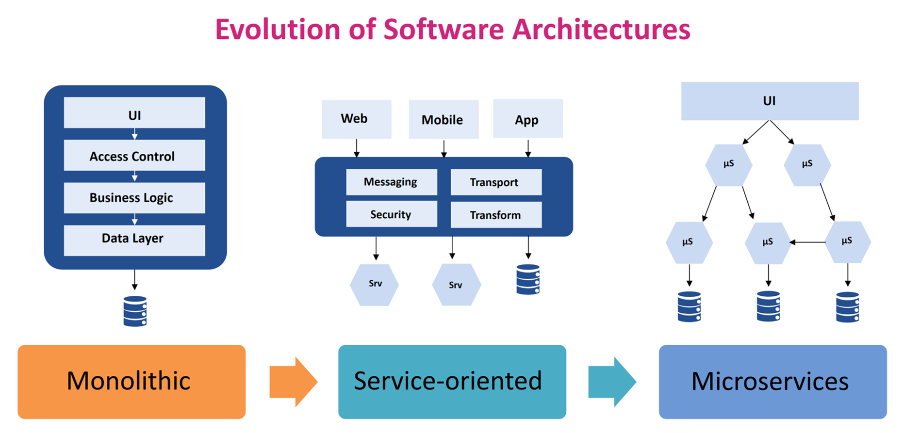 Evolution of Software architecture