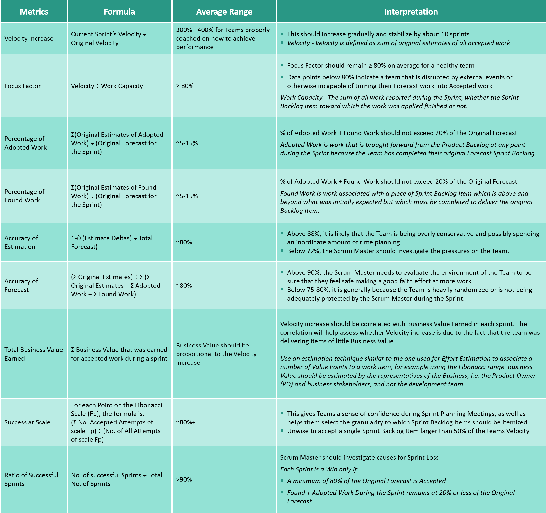 Metrics for high performance scrum teams table