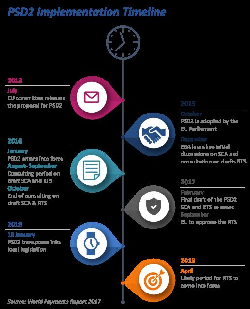 PSD2 Implementation Timeline