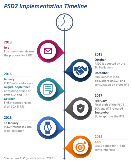 PSD2 Implementation Timeline