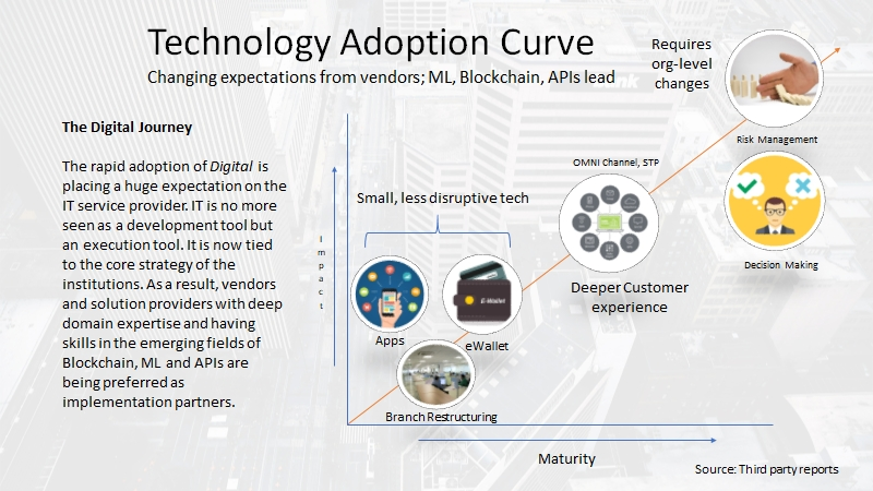 Technology adoption info