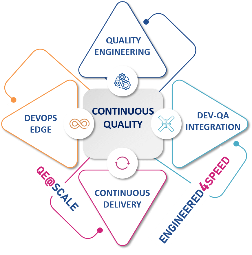 Quality Engineering (QE) for continuous delivery through integration