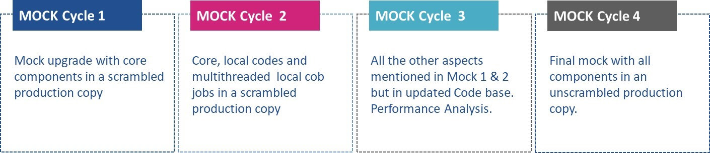 Mock upgrade strategy