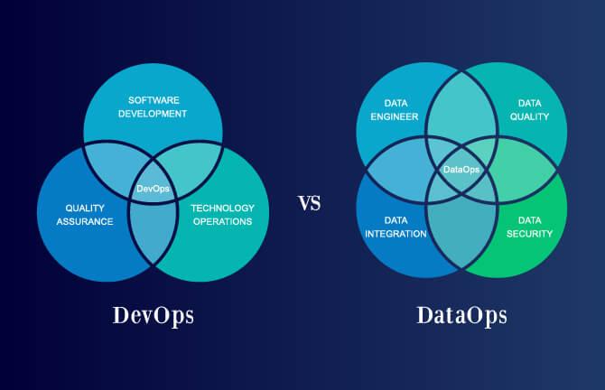 DataOps : The new DevOps for Analytics